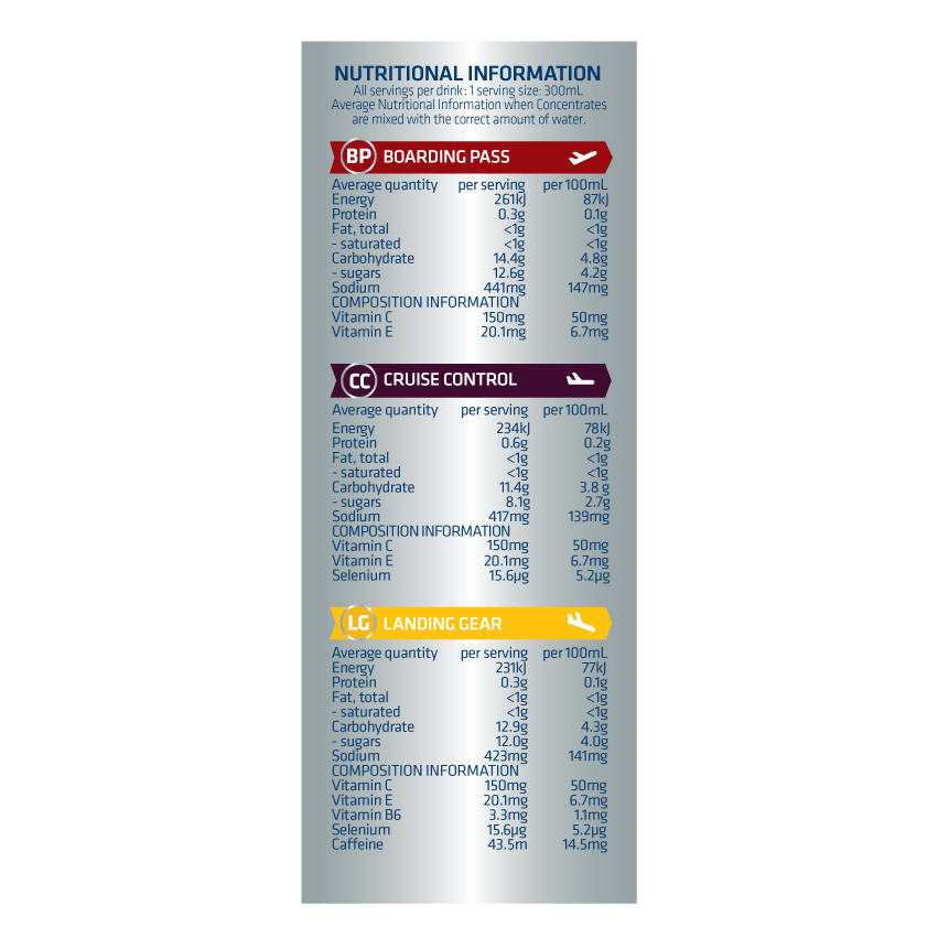 12SP Nutritional Panel